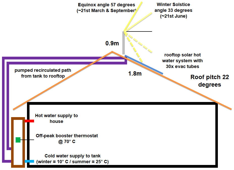 Solar hot water problems - would love some advice!